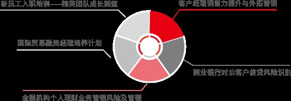 金融专业技能序列培训1.png
